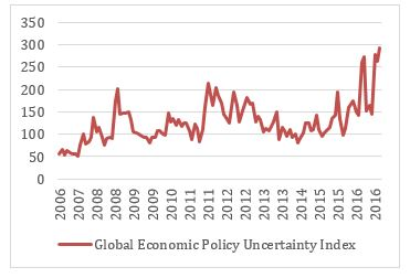 Economic Policy Uncertainty (www.policyuncertainty.com)