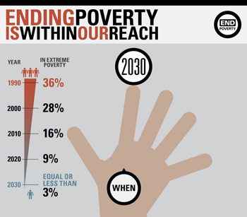 Ending Poverty Is Within Our Reach