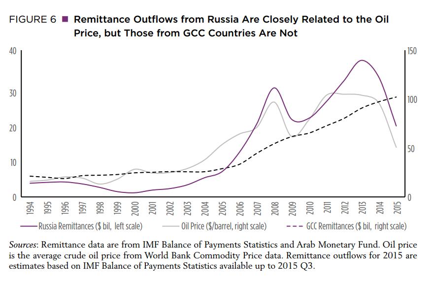 Oil price impact is felt beyond borders
