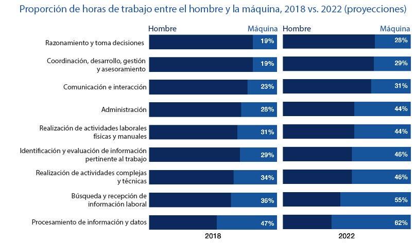 Proporción de horas de trabajo entre el hombre y la máquina, 2018 en comparación con 2022 (proyecciones)