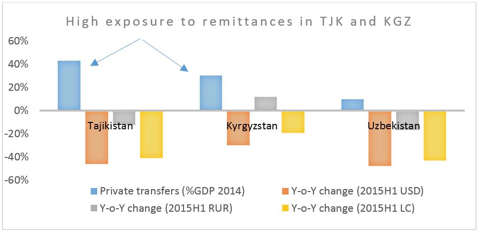 High exposure to remittances in TJK and KGZ