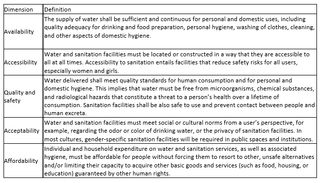 Why a human rights based approach to water and sanitation is