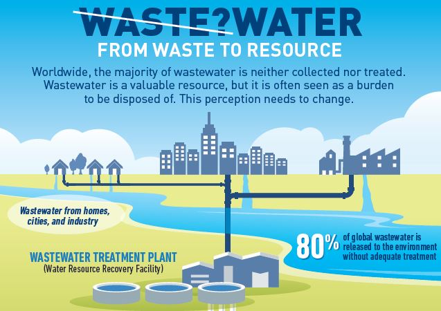 Wastewater Treatment A Critical Component Of A Circular