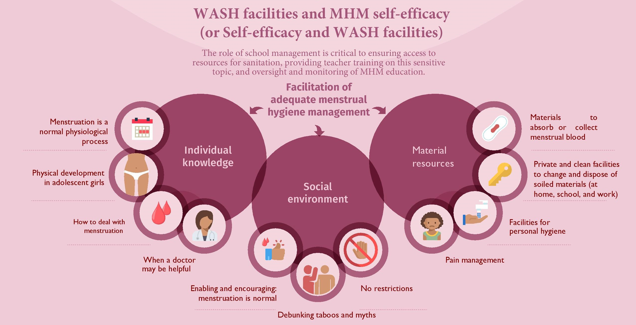 An institutional view on Menstrual Hygiene Management